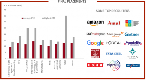 mica placements 2018: top recruiters