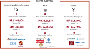 mica placements 2018 - sectors: Research, analytics & consulting, Retail and others