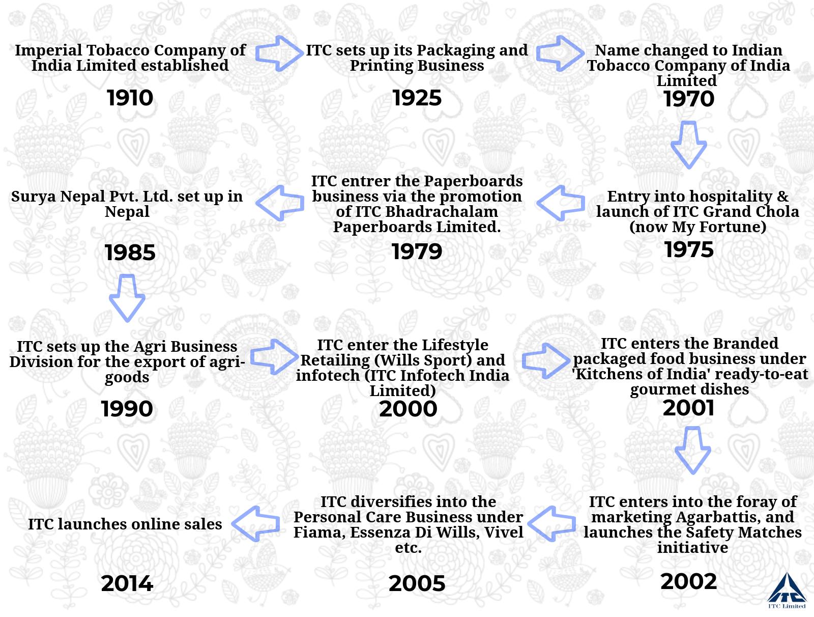 history of ITC