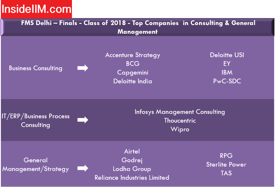 FMS Delhi placements - Consulting & General Management Companies