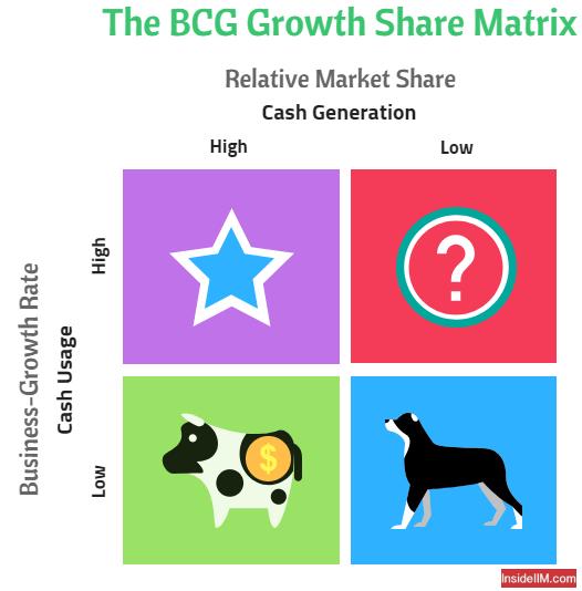 Growth Share Matrix - InsideIIM