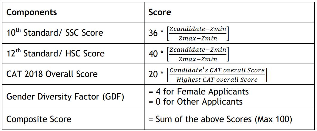 IIM Indore Selection Criteria: WAT - PI Shortlist