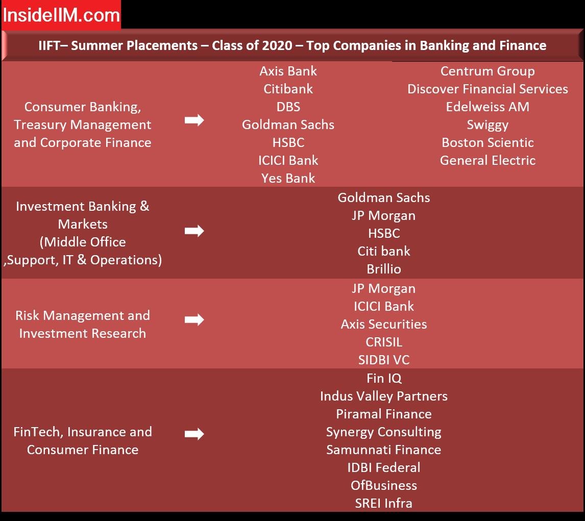 IIFT Delhi Placements - Companies: Banking & Finance