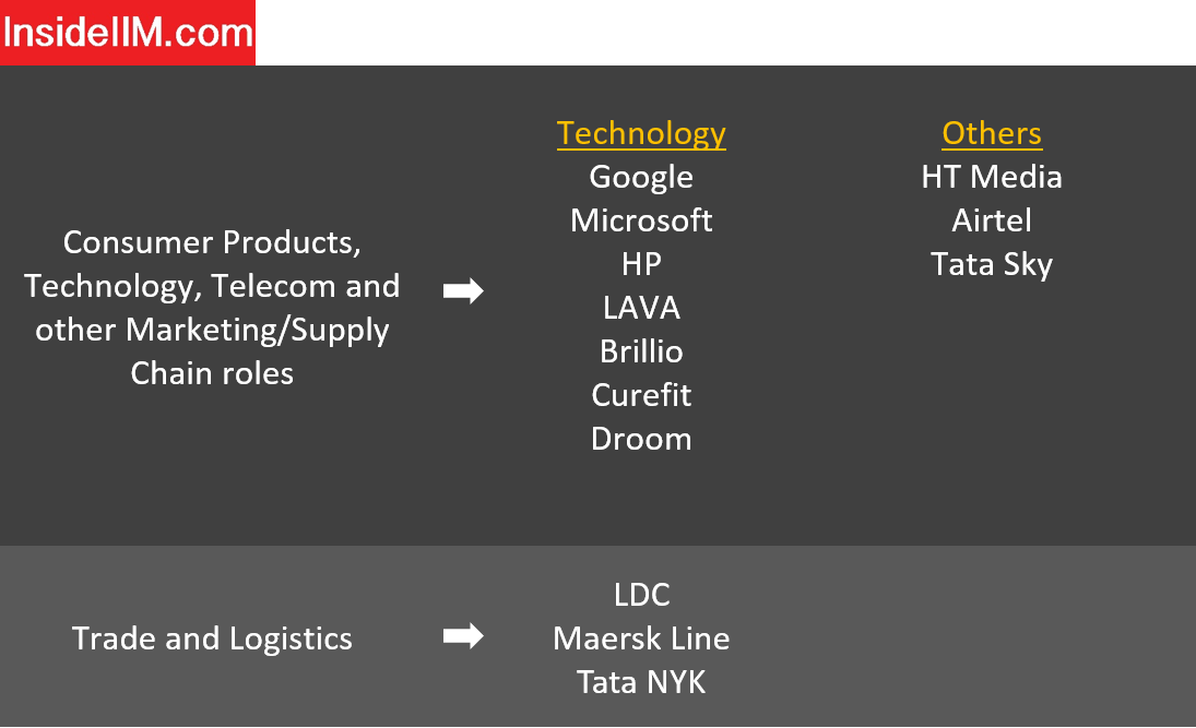 IIFT Delhi Placements - Companies: Technology & Others