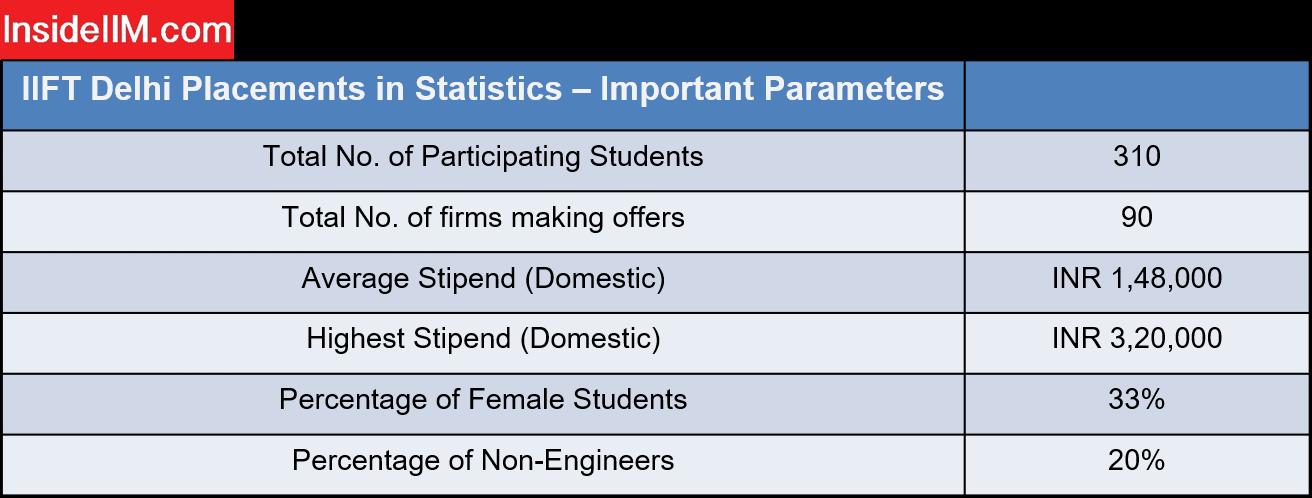IIFT Delhi Placements - Statsistics
