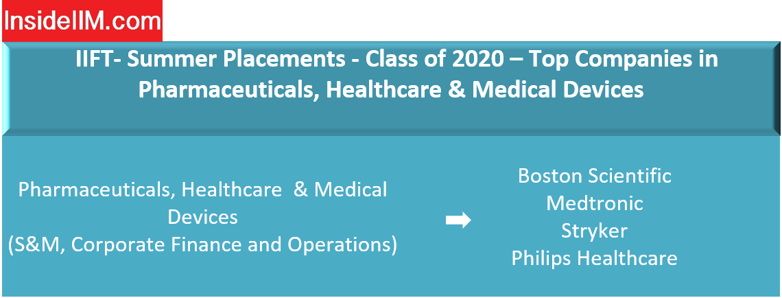 IIFT Delhi Placements - Companies: Pharmaceuticals, Healthcare & Medical Devices