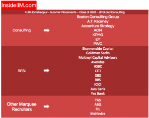 XLRI Placements - Companies: BFSI & Consulting