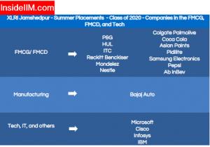 XLRI Placement - Companies: FMCG/FMCD, Manufacturing, Tech, IT
