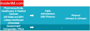 XLRI Placement - Companies: Pharma, Healthcare, PSUs