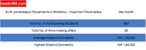 XLRI Placement Report: Statistics