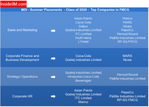 MDI Summer Placement Report - Companies: FMCG