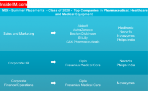 MDI Summer Placement Report - Companies: Pharmaceutical, health care & medical equipment