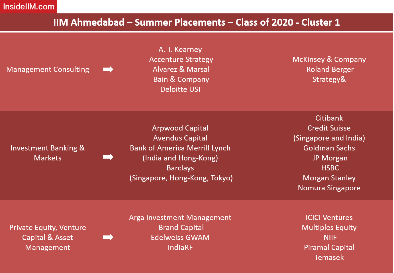 IIM Ahmedabad Placements - Companies: Management Consulting, Investment Banking & Markets, Private Equity, Venture Capital & Asset Management
