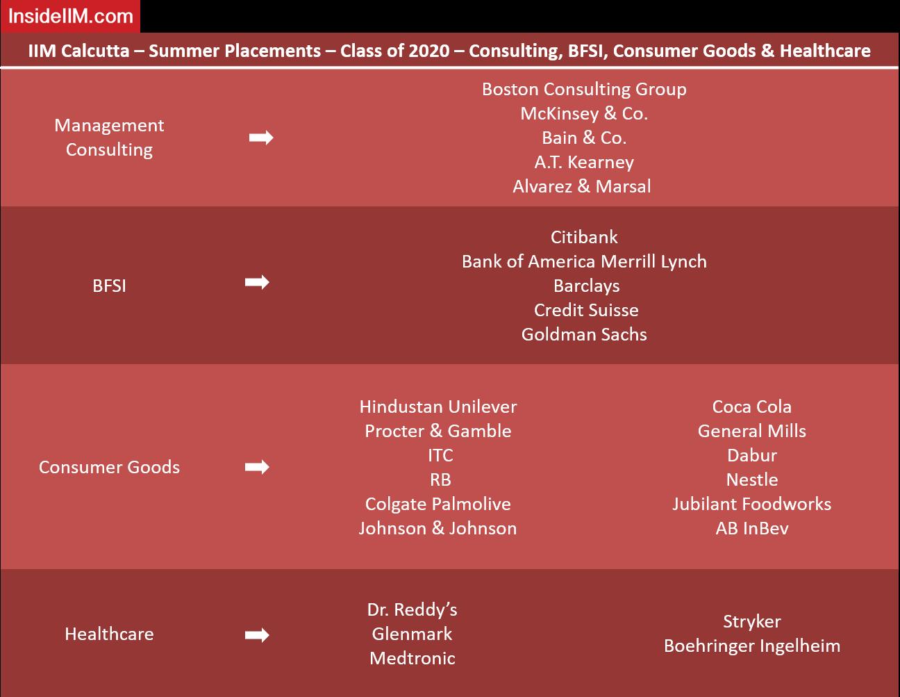 IIM Calcutta Summer Placements - Companies: Consulting, BFSI, Consumer Goods & Healthcare