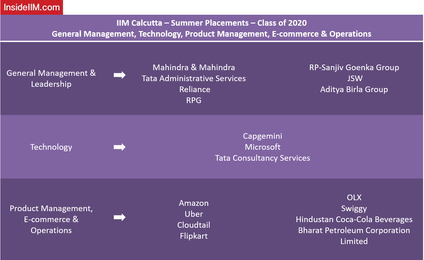 IIM Calcutta Summer Placements - Companies: General Management, Technology, Product Management, E-commerce and Operations
