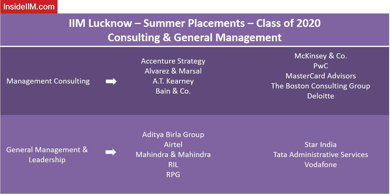 IIM Lucknow Summer Placements - Companies: Consulting & General Management