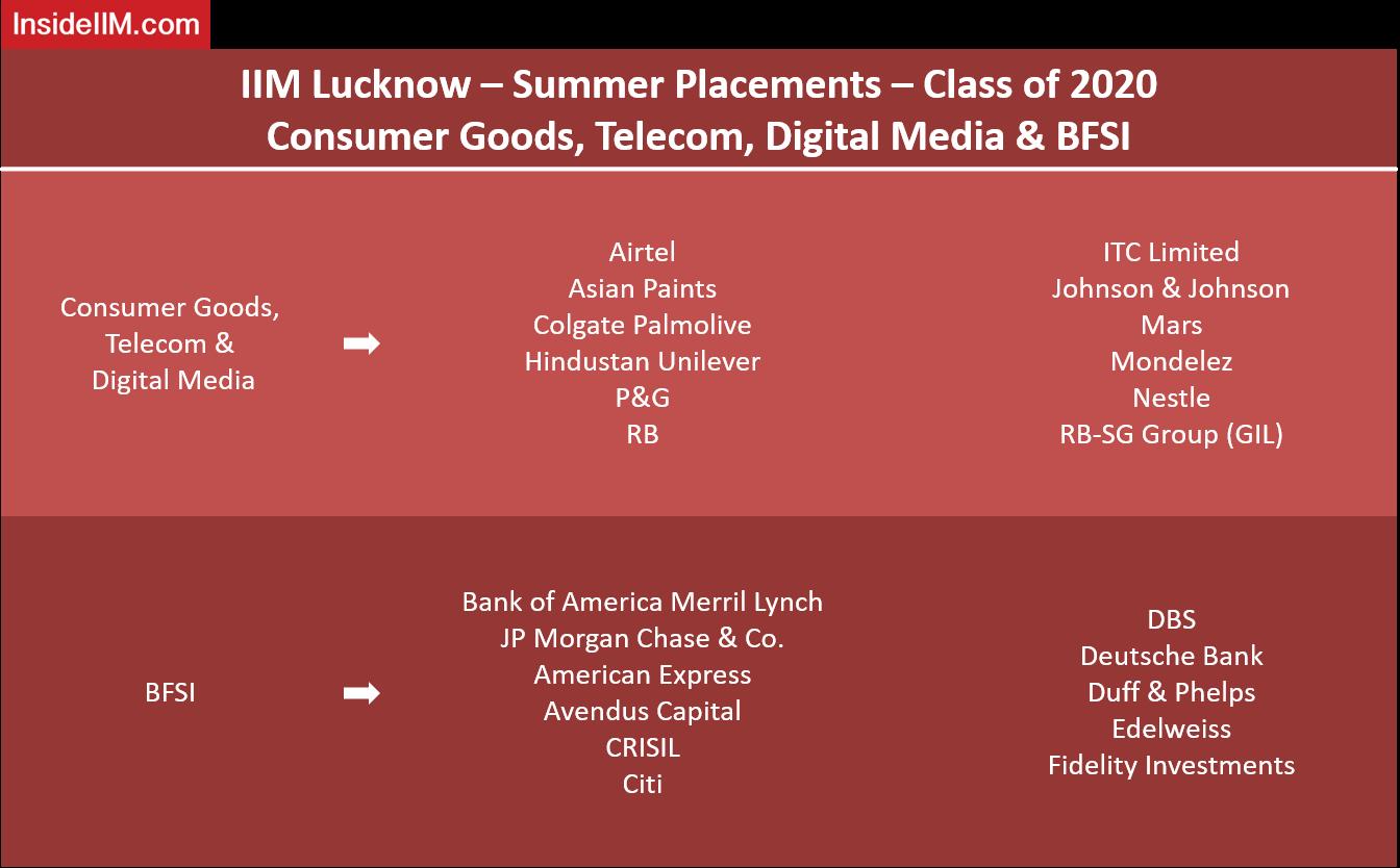 IIM Lucknow Summer Placements - Companies: Consumer Goods, Telecom, Digital Media & BFSI