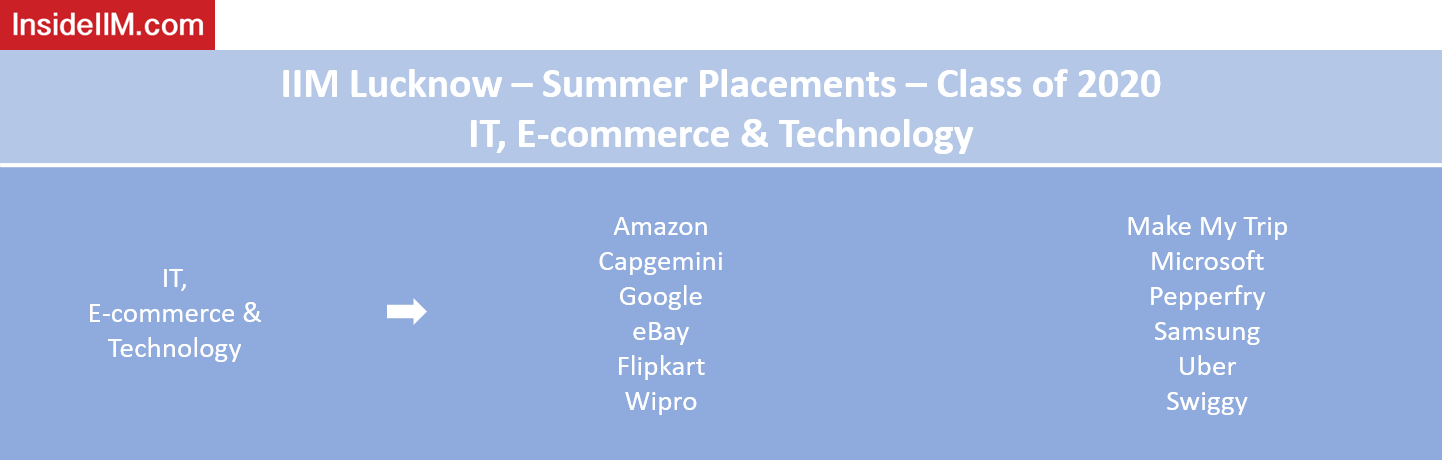 IIM Lucknow Summer Placements - Companies: IT, E-commerce and Technology