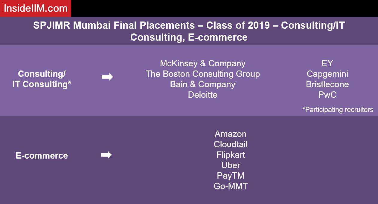 SPJIMR Mumbai Final Placements - Class of 2019