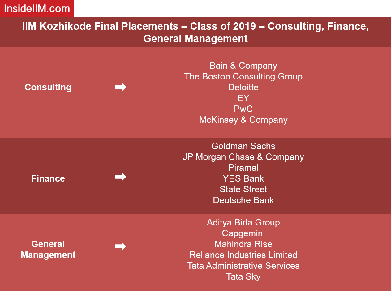 IIM Kozhikode Placement Report  2019 - Companies: Consulting, Finance, General Management
