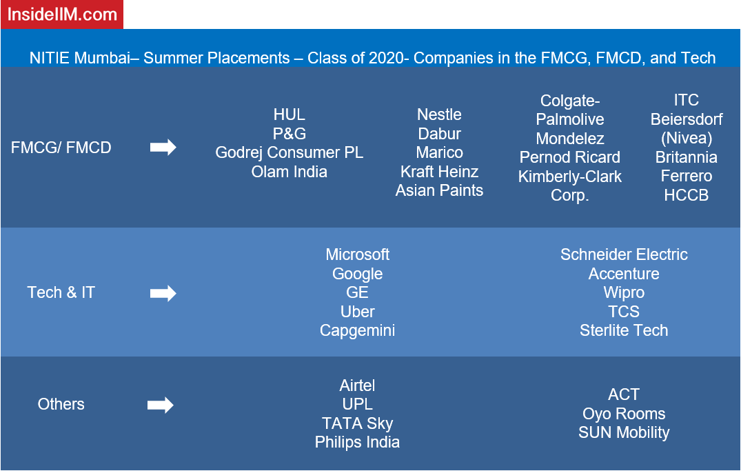 NITIE Placements - Companies: FMCG, FMCD and Tech