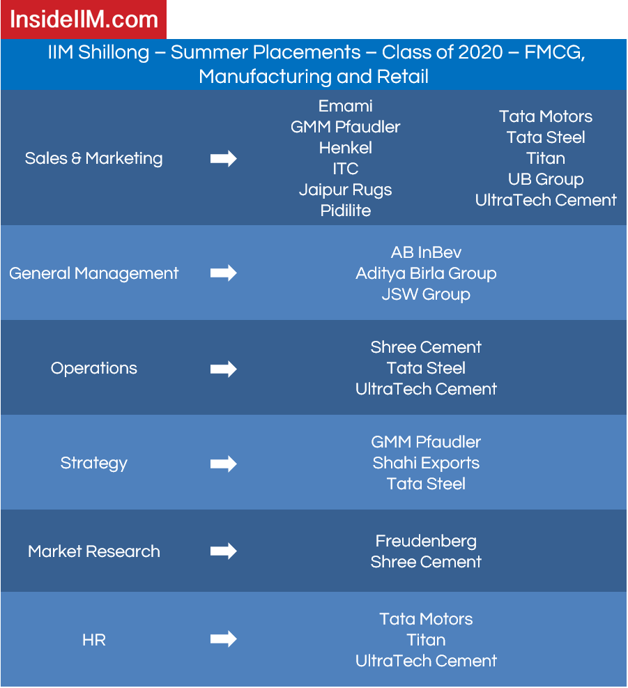 IIM Shillong Placements - Companies: FMCG, Manufacturing and Retail