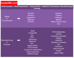 NITIE Placement Report - Companies: Retail, E-commerce, Manufacturing & Process