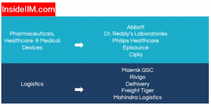 NITIE Placement Report - Companies: Pharmaceuticals, Healthcare, Medical Devices and Logistics