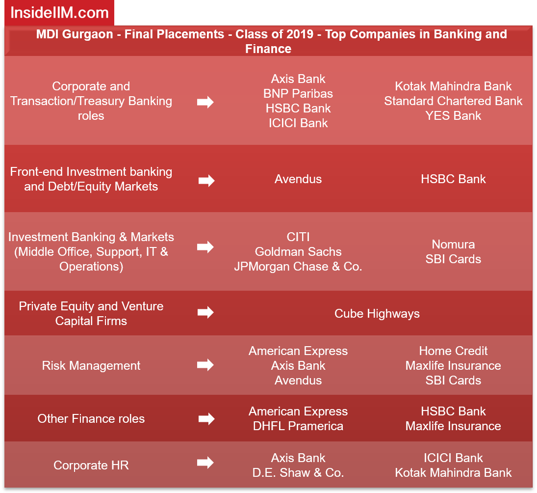 MDI Gurgaon Placements 2019 - Companies: Banking & Finance