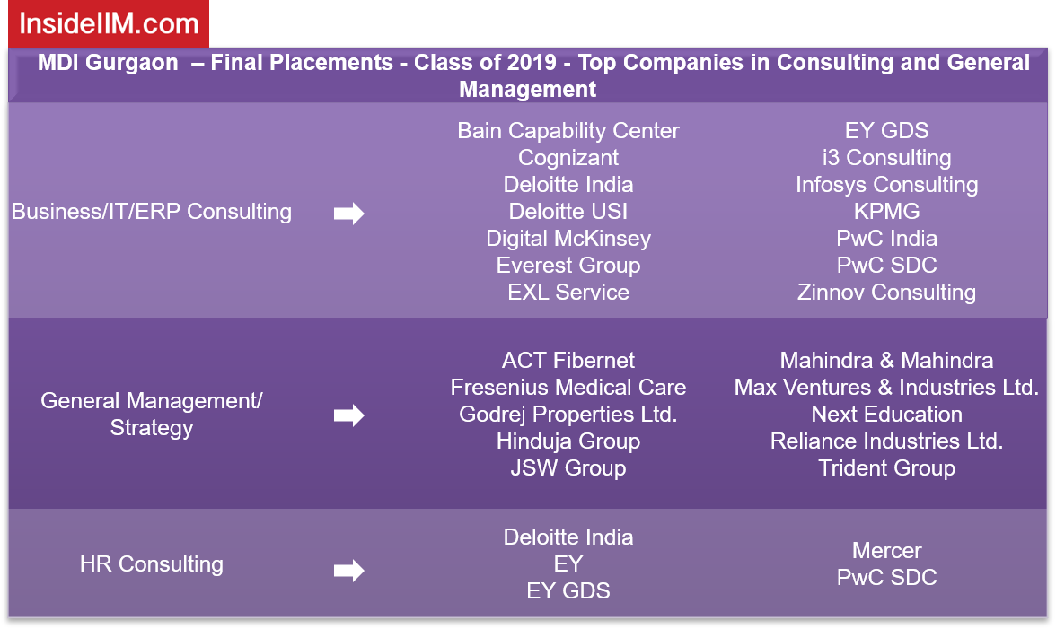 MDI Gurgaon Placements 2019 - Companies: Consulting & General Management