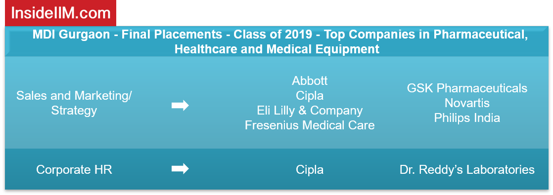 MDI Gurgaon Placements 2019 - Companies: Pharmaceutical, Healthcare & Medical Equipment