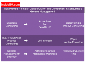 TISS Placements Report 2019 - Companies: Consulting & General Management