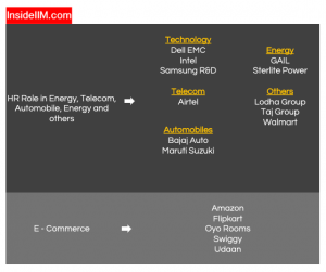 TISS Placements - Companies: Telecom, Technology, Energy, others