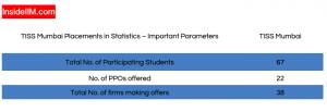 TISS 2019 Placements Report: Final Statistics