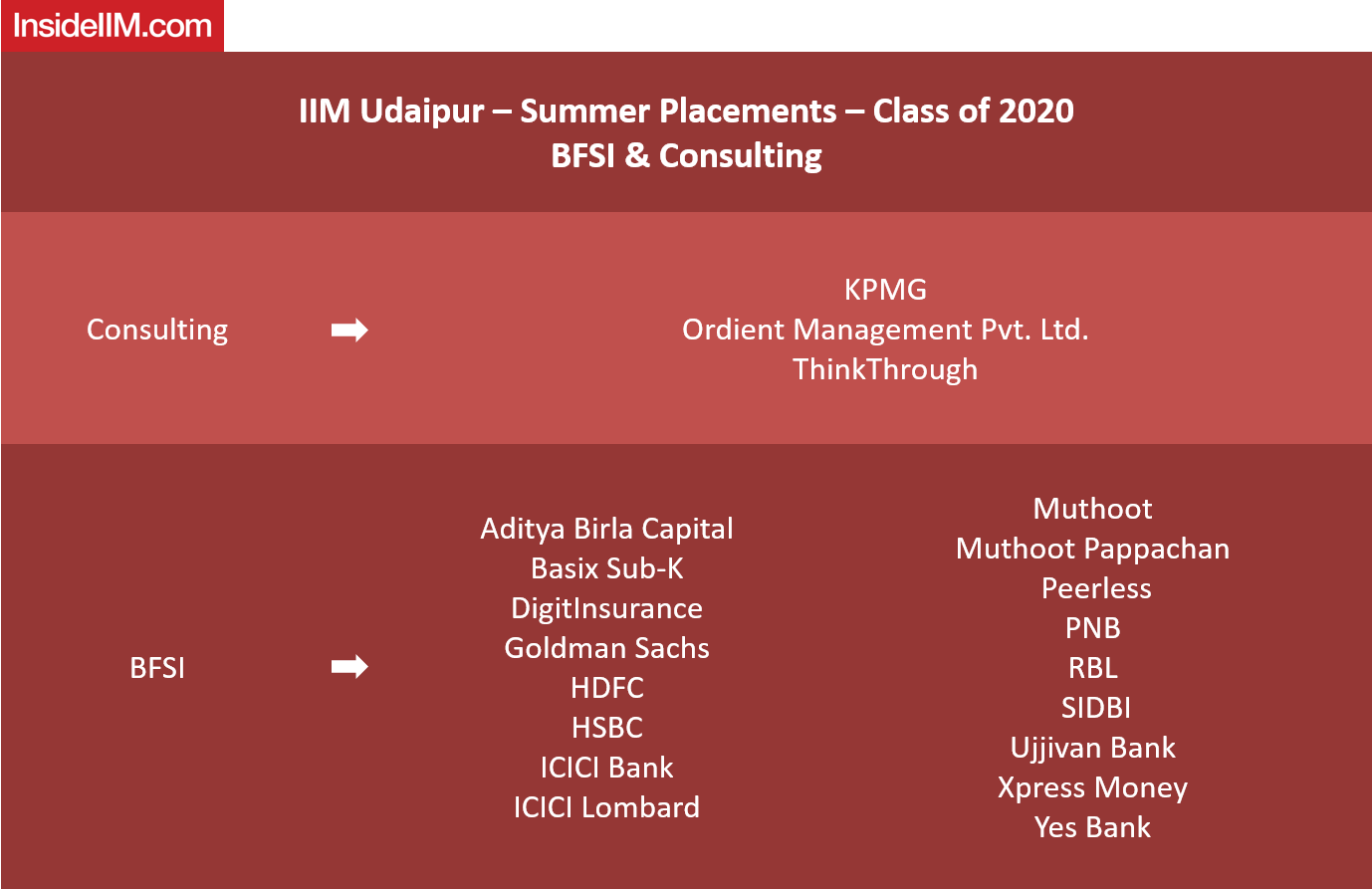 IIM Udaipur Placements 2019 - companies: BFSI & Consulting