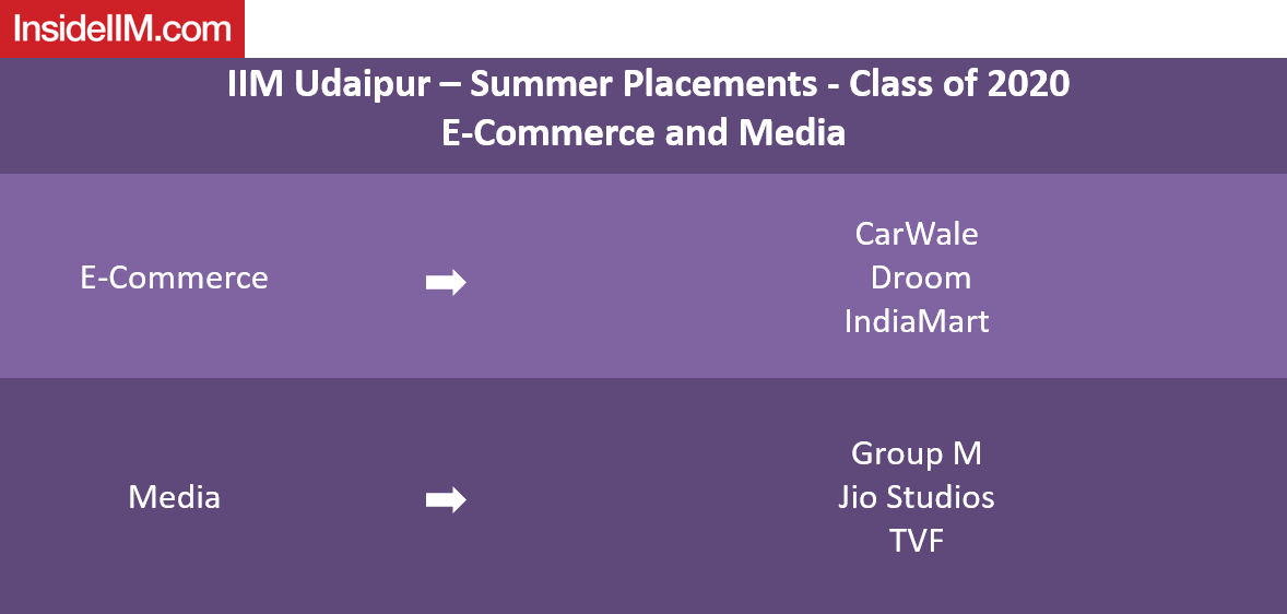IIM Udaipur Placements 2019 - companies: E-commerce & Media