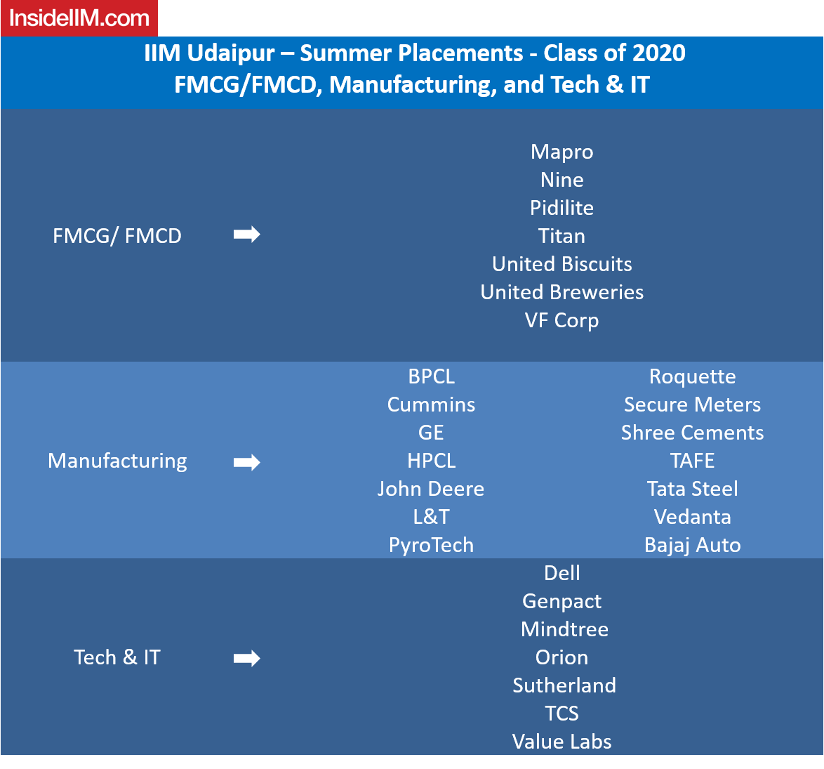 IIM Udaipur Placements 2019 - companies: FMCG/FMCD, Manufacturing, Tech and IT