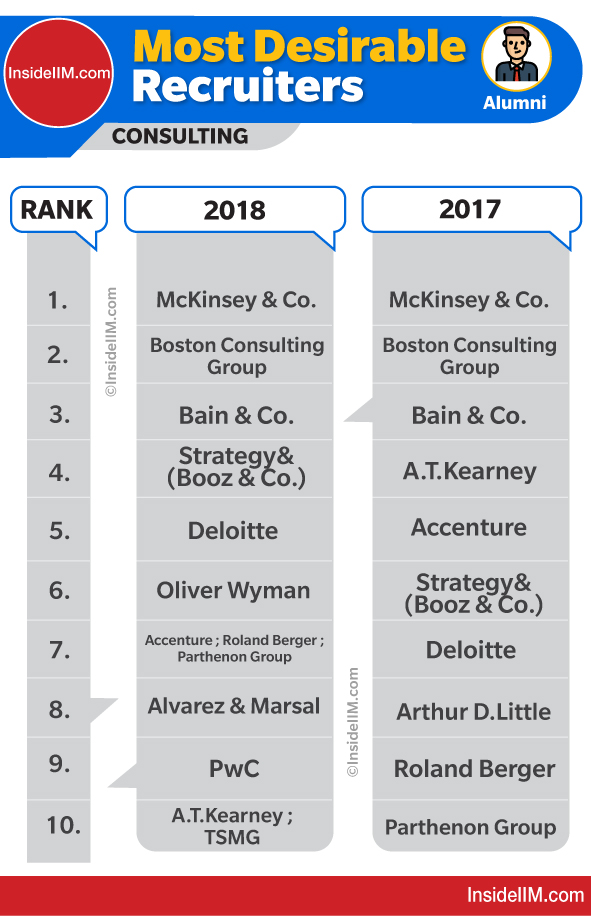 Top consulting firms in India 2018 vs 2017 | Likeliness of Consulting Firms by MBA Graduates (Alumni)