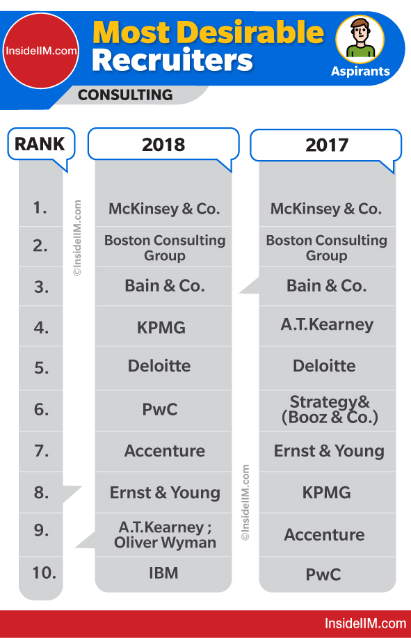 Top Consulting Firms In India 2019 | Is It MBB? | InsideIIM