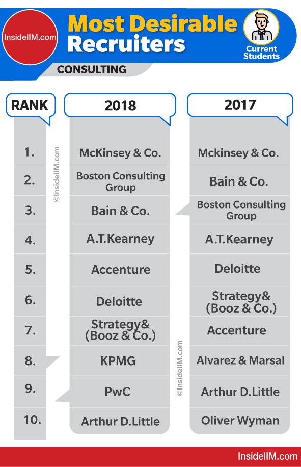Top consulting firms in India 2018 vs 2017| Likeliness of Consulting Firms by MBA Students