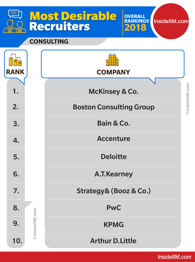 Top consulting firms in India 2018 - Overall Rankings