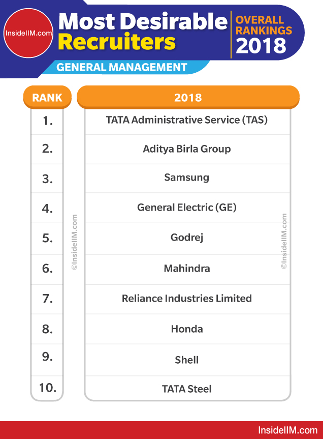 Best Companies To Work For in India After MBA: Final Statistics