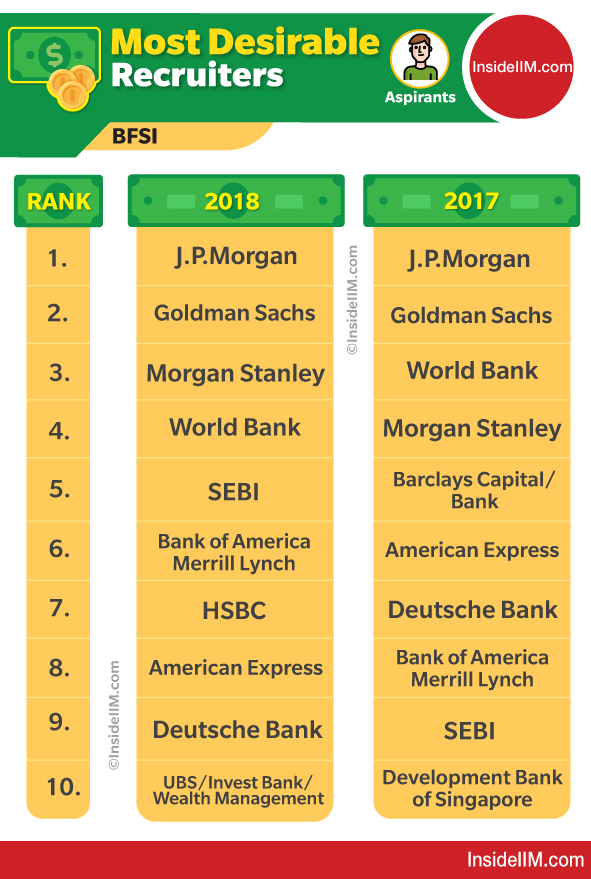 Goldman Sachs, Morgan Stanley & JP Morgan Are The Most