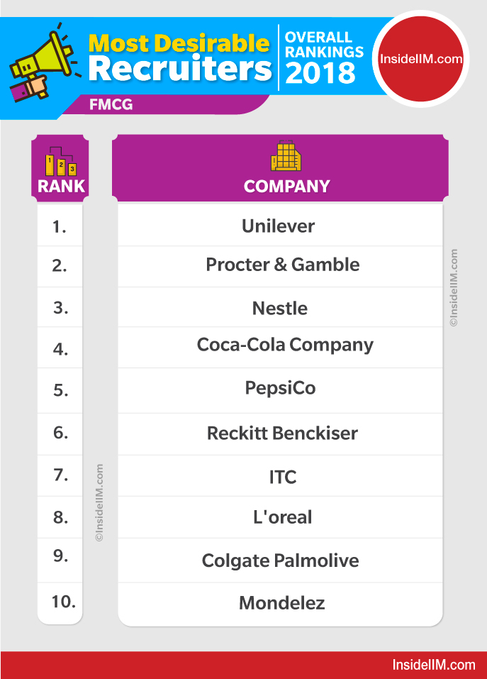 dream|best companies to work for in india after mba - FMCG