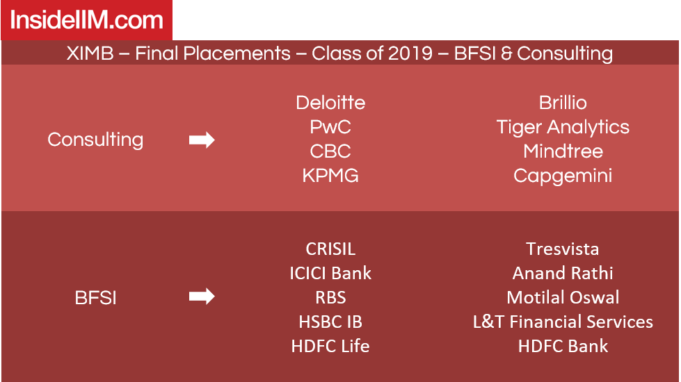 XIMB placements 2019 - Companies: BFSI & Consulting