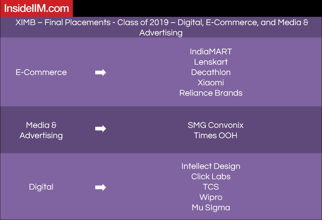 XIMB placements 2019 - Companies: Digital, E-commerce, Media & Advertising
