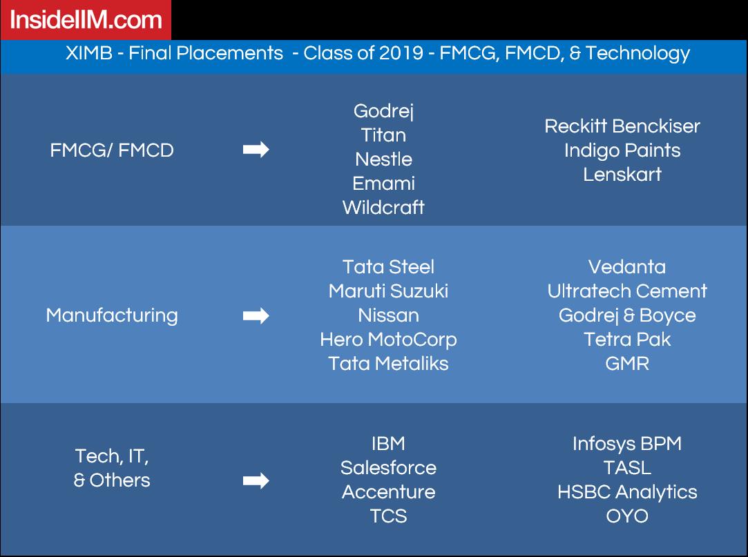 XIMB placements 2019 - Companies: FMCG, FMCD & Technology