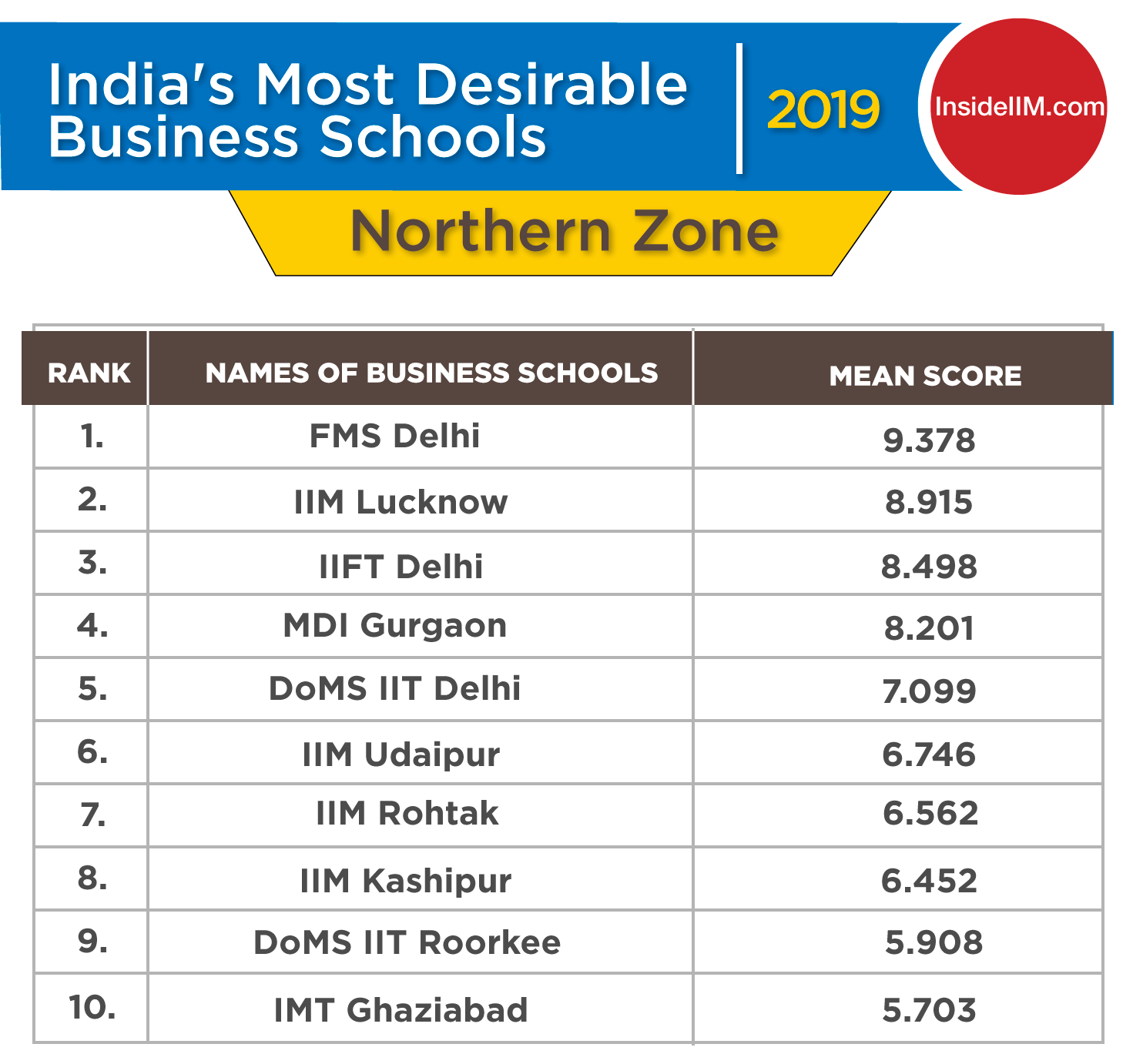 Top 10 MBA Colleges 2019 in North India