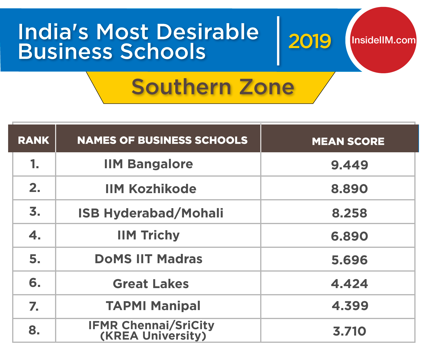 Top MBA Colleges 2019 in South India