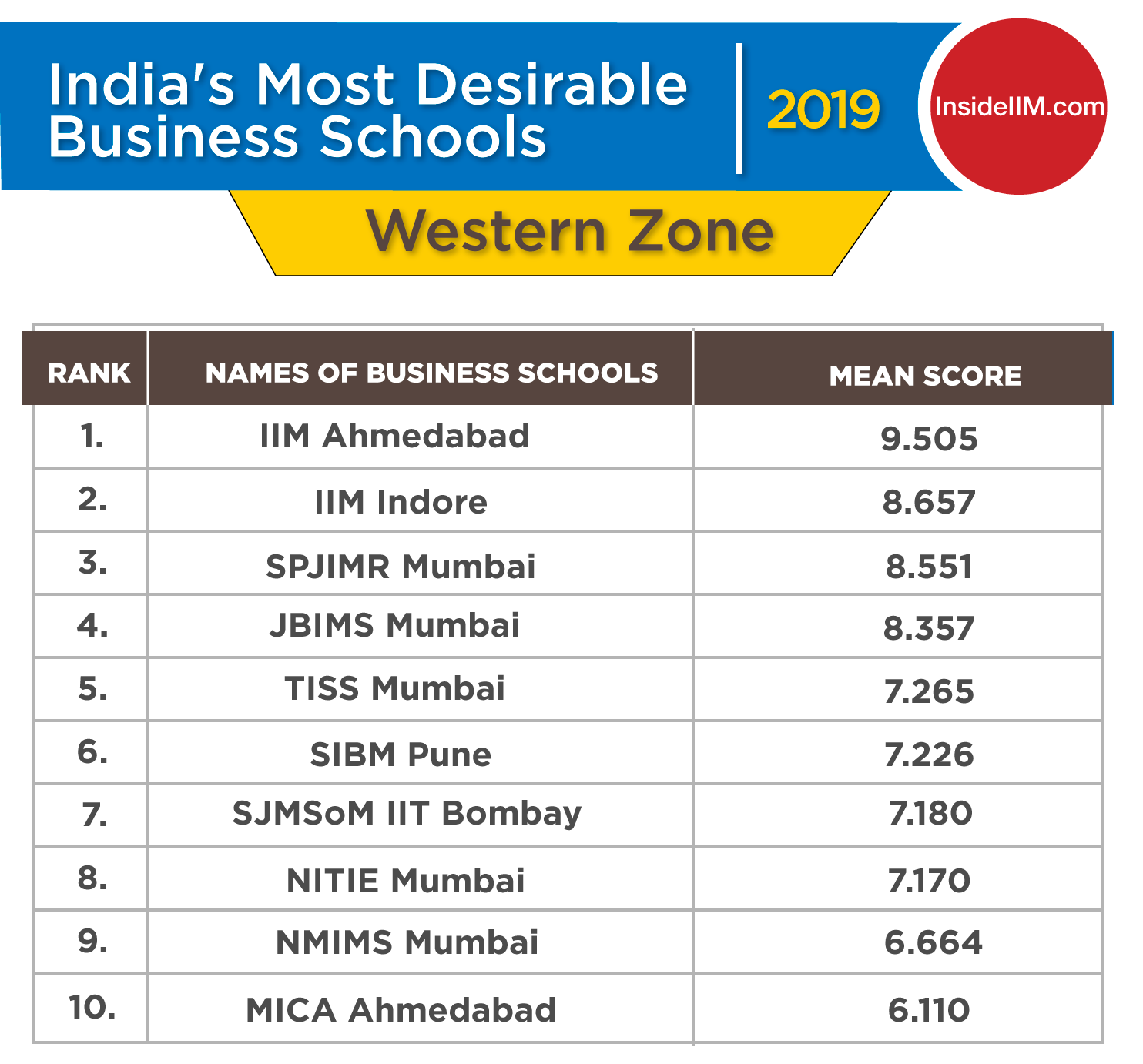 Top Management Colleges 2019 in West India